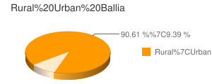 Ballia census population
